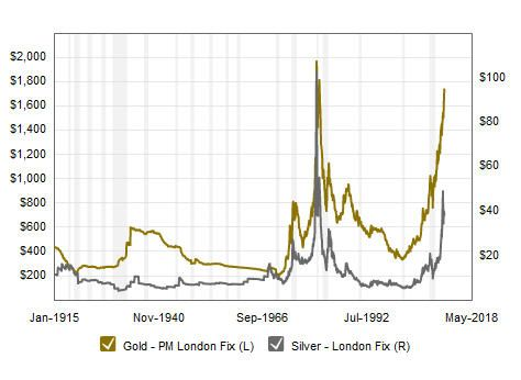 Gold And Silver Price Chart Over 100
