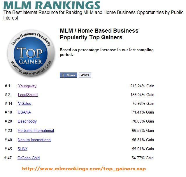 Ranking 2 In Mlm Wow Www Mylegalshield Com Hub Phillips63 Home
