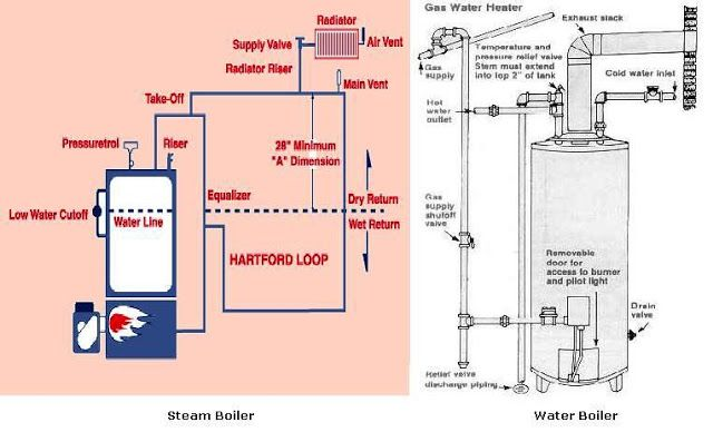 Heating Systems Types Con Imagenes Plomeria