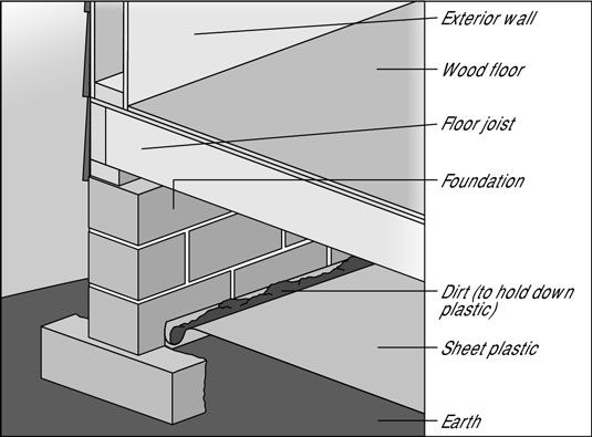 Because Excessive Dampness In A Crawlspace Or Basement Can Condense, You  Can Install A Vapor Barrier To Protect Floor Framing From Becoming Damp And  Covered ...