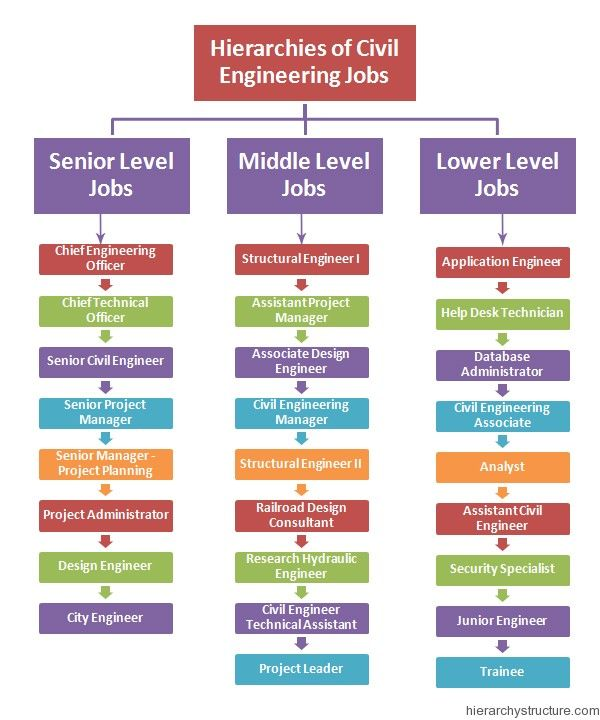 Hierarchies Of Civil Engineering Jobs  Jobs Hierarchy