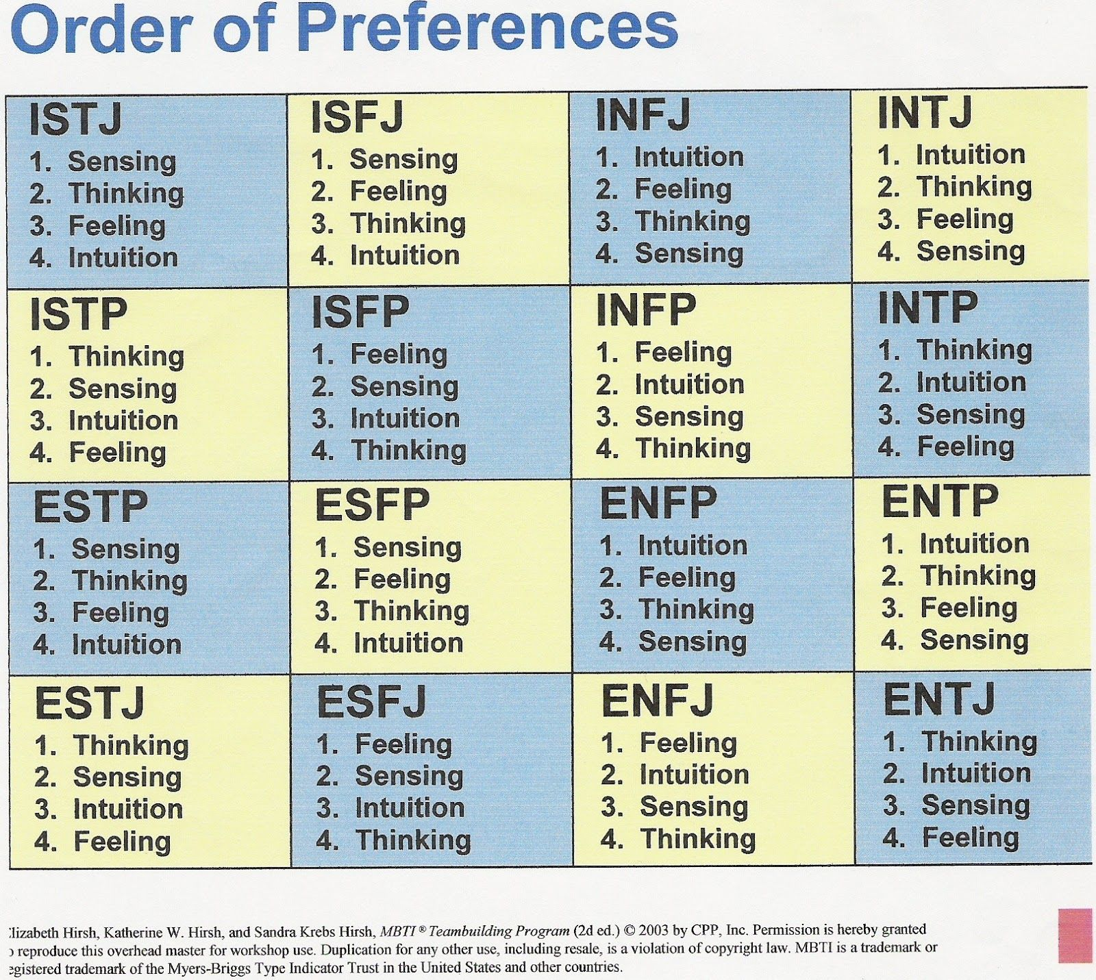 Types Personalities Beyond: Pin By David M. Merchant On Brain/Mind: Personalities