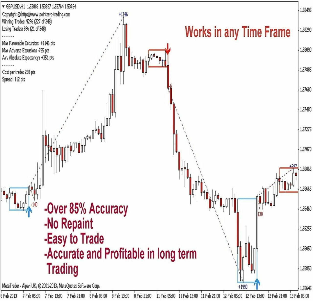 Stock Trend Analysis And Trading Strategy How To Scale In On