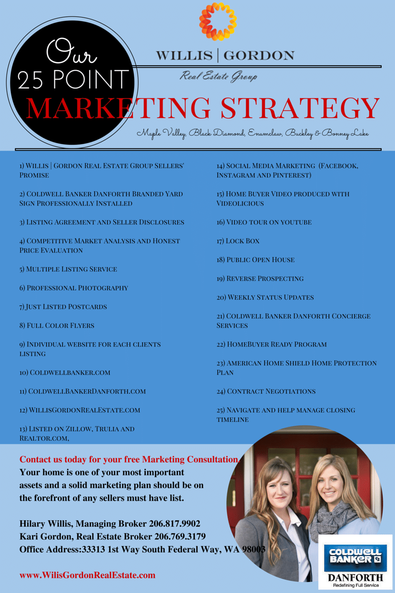 Willis Gordon Real Estate Group Twenty Five Point Marketing Strategy Blog Graphic Marketing Strategy Social Media Marketing Facebook Real Estate Marketing