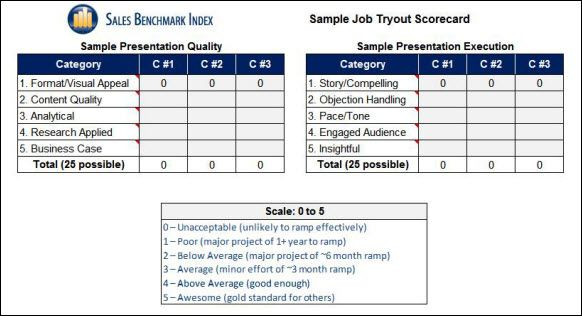 Scorecard Example Ceo Who A Method For Hiring  Google Search
