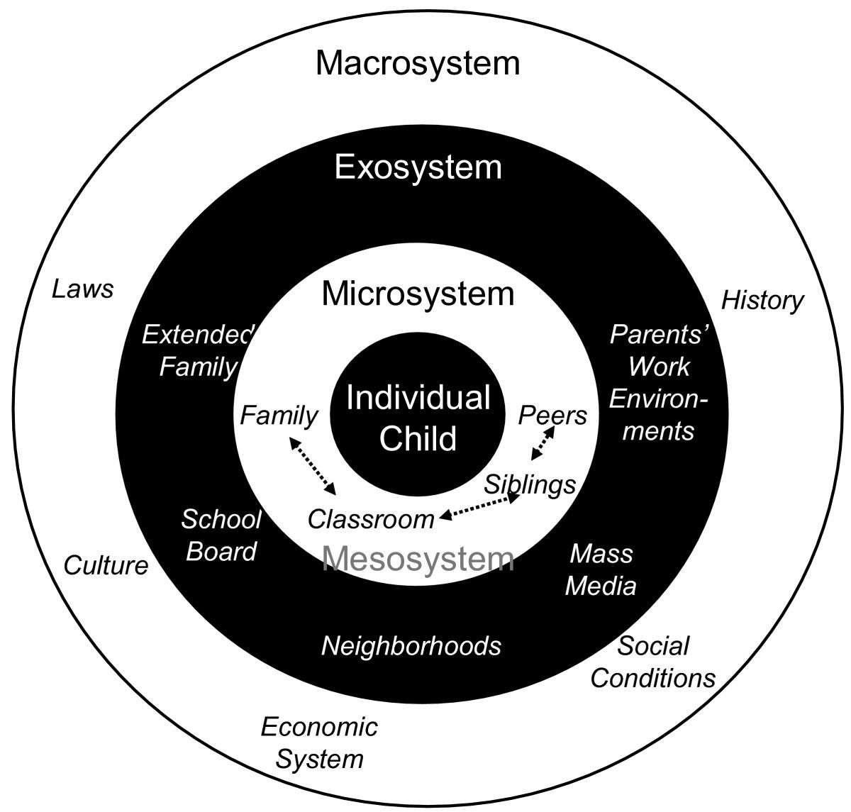 Bronfenbrenner S Model Of Ecological Systems Ecological Systems Theory Educational Psychology Social Ecological Model