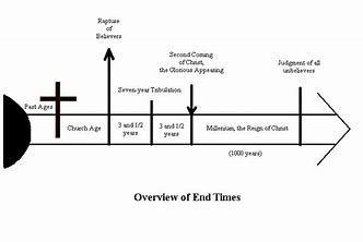 Image result for revelation end time timeline chart eschatology