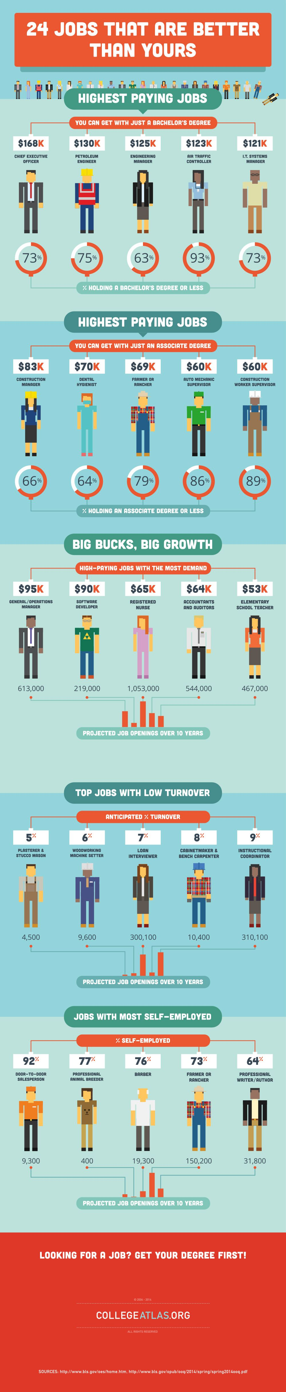 the highest paying jobs that don t require a college degree interesting statistics on highest paying jobs jobs in high demand and jobs lowest turnover they might not be what you think