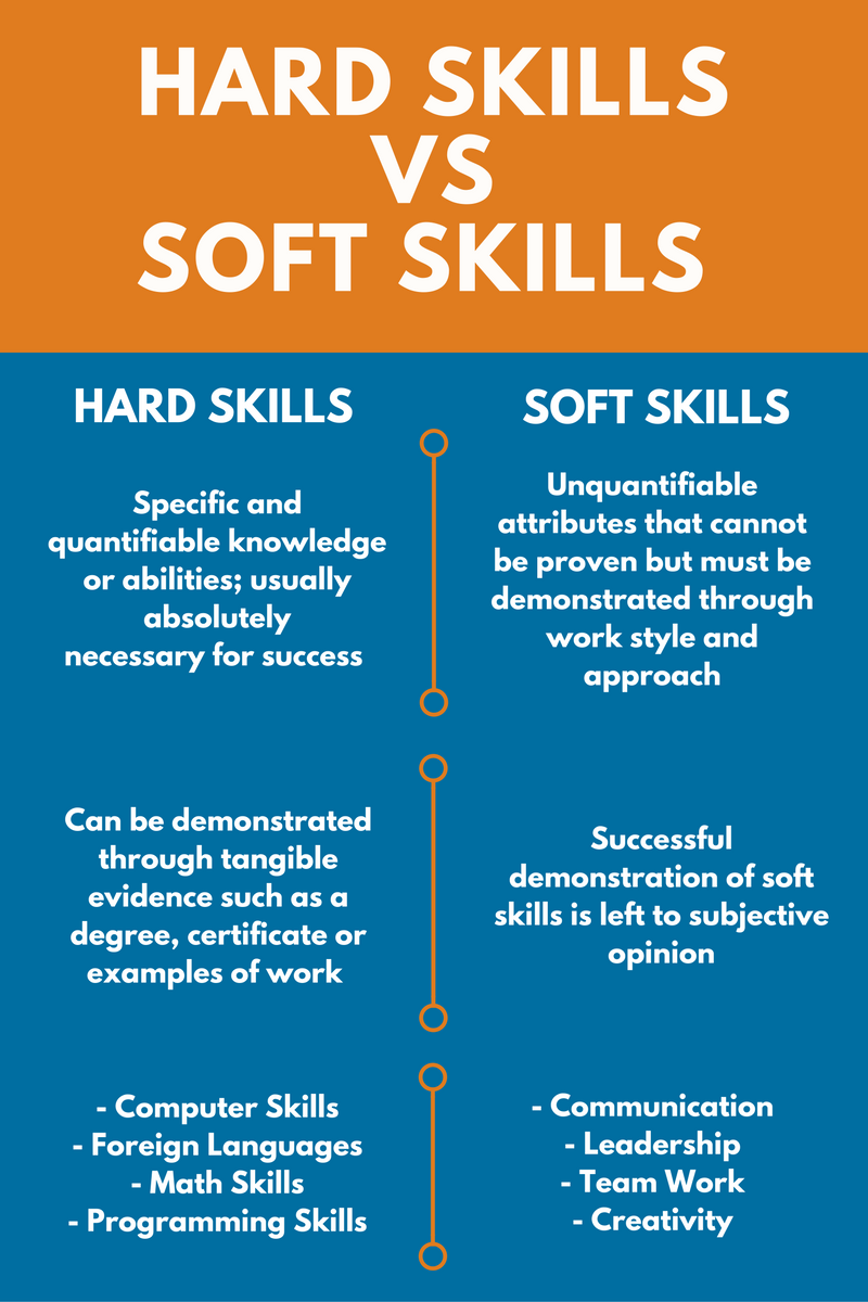 List Of Good Skills To Put On A Resume Examples Included Zipjob In 2020 Resume Skills Communication Skills Resume Examples