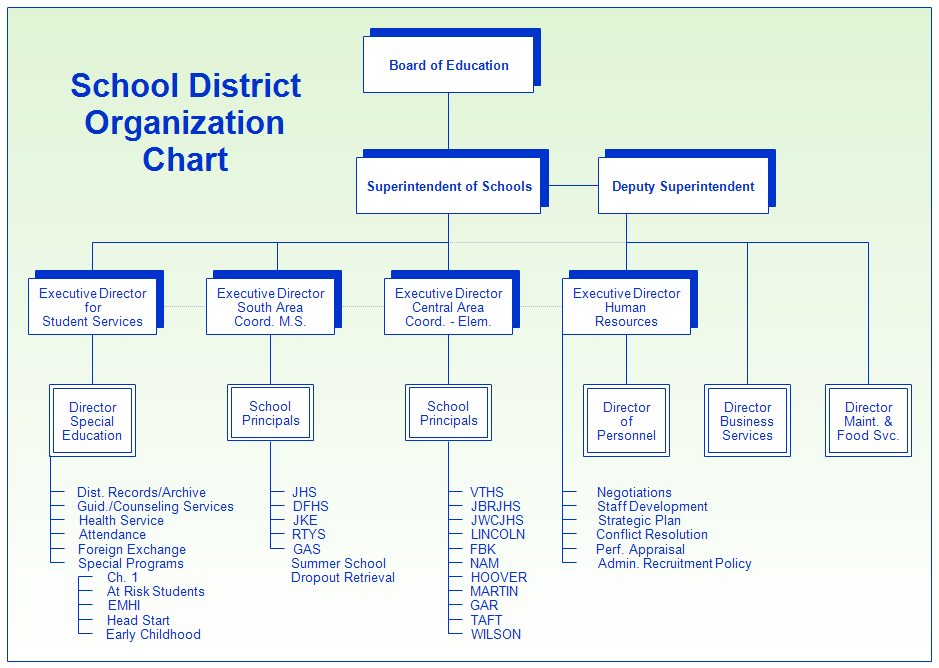 School District Organization Chart  School District