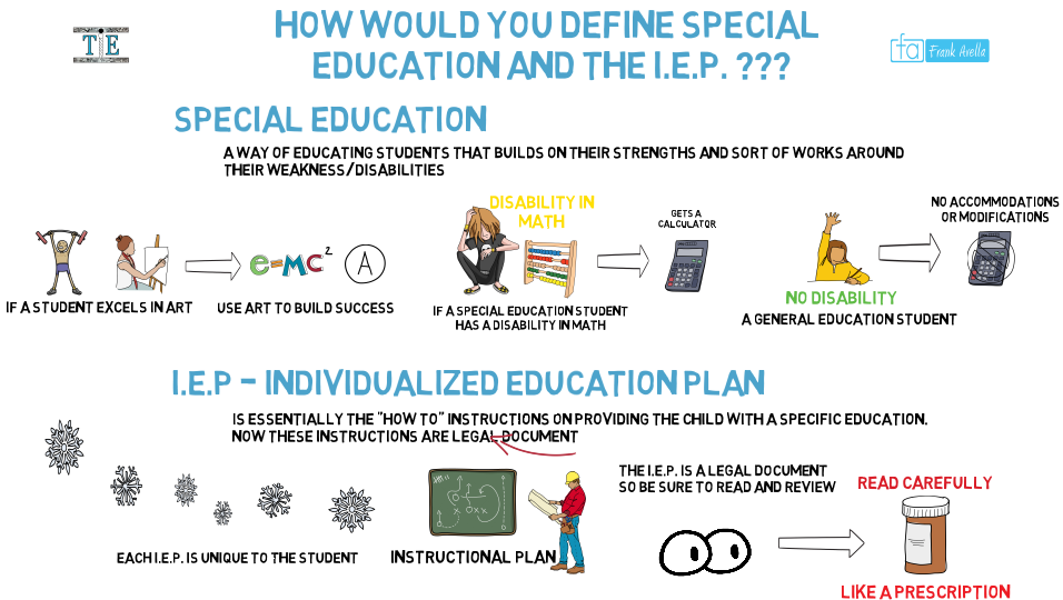Pin by Teachings in Education on Special Education Knowledge | What
