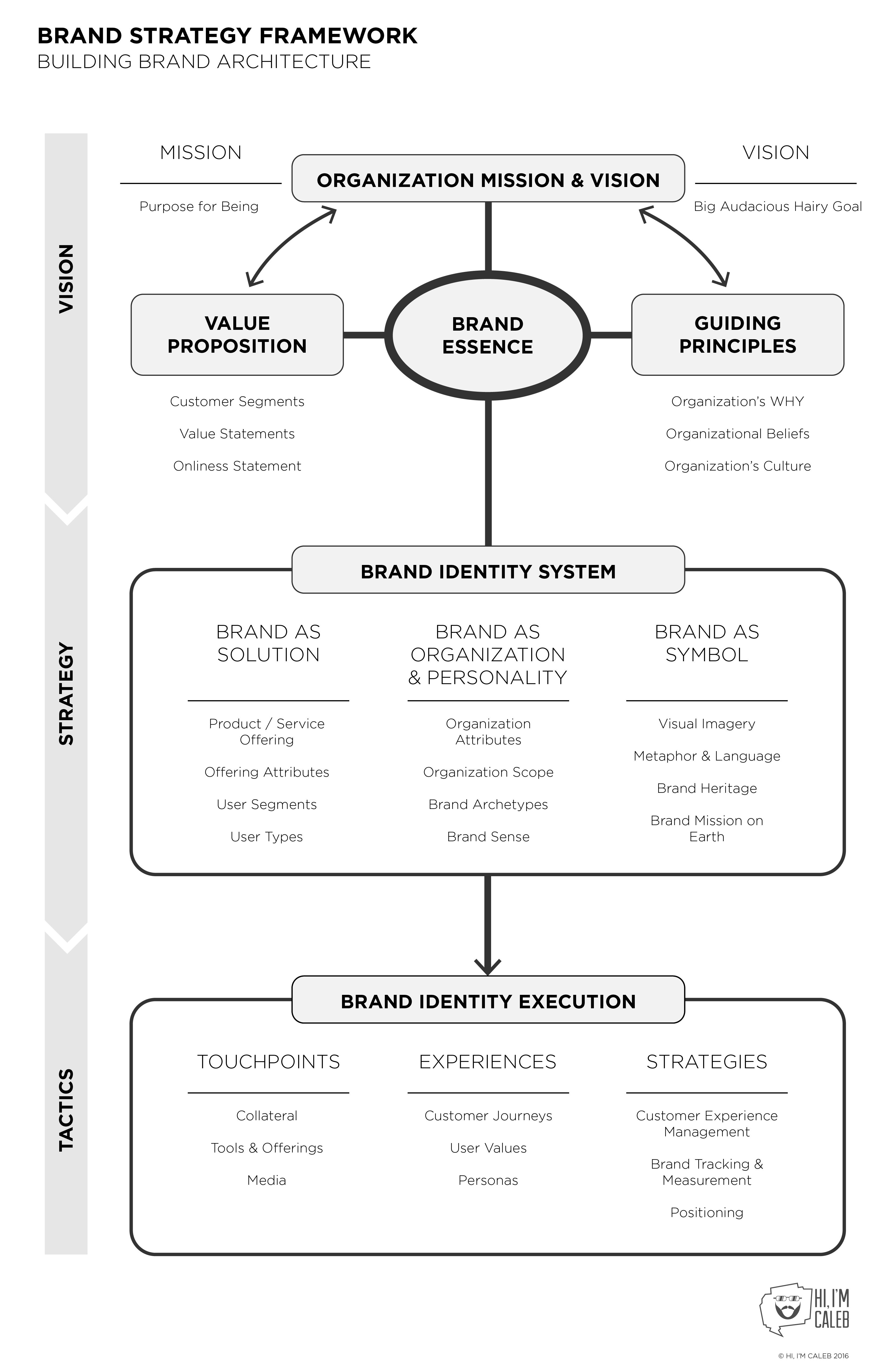 Building Brand Strategy An Adaptation On Aaker S Work For Organizations Brands Brandin Marketing Tactics Brand Architecture Marketing Strategy Social Media