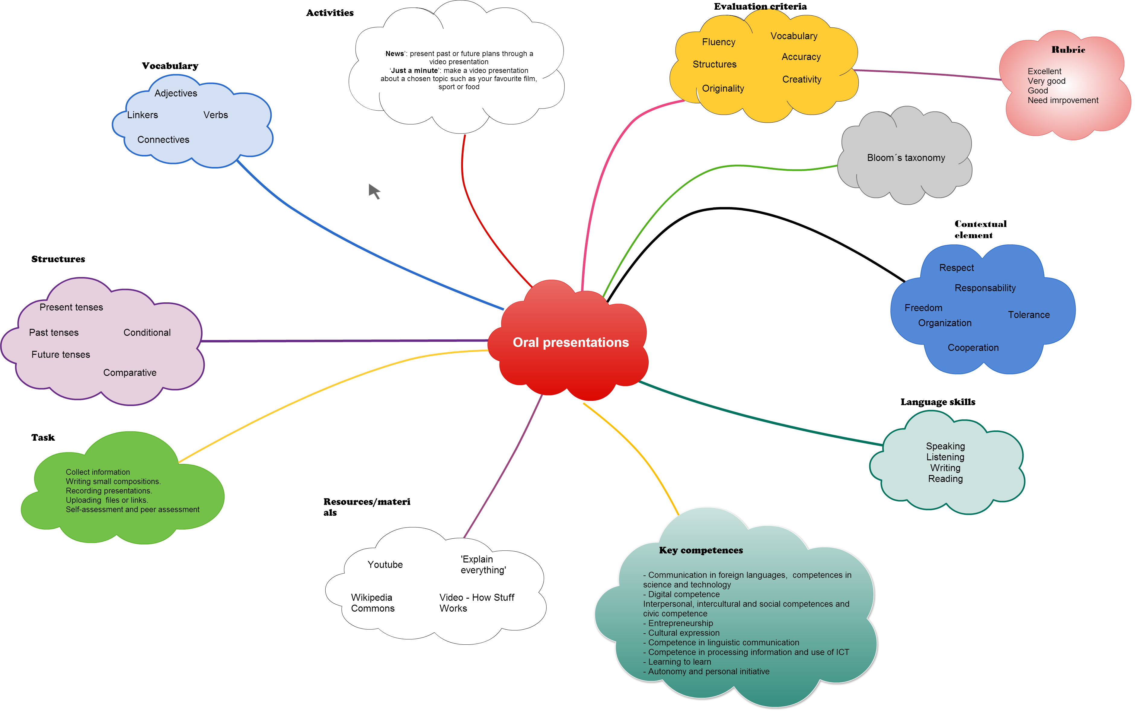 Cacoo Oral Presentations A Mindmap By ManuLopez - Oral map