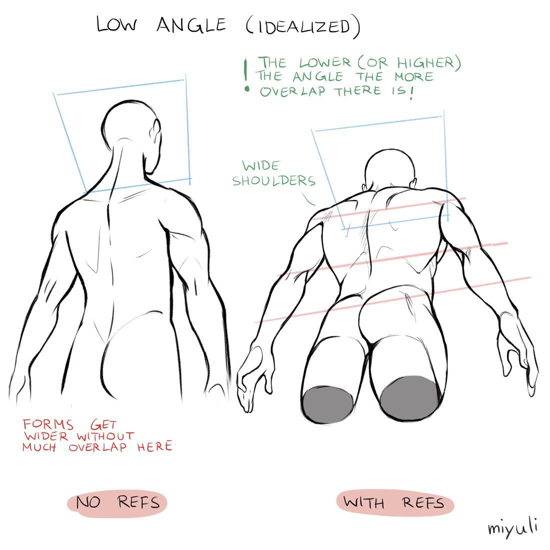 みゆりmiyuli On Twitter Struggling With The Low Angle Back View So Here Are Some Studies And Notes In 2020 Body Tutorial Low Angle Anatomy Reference