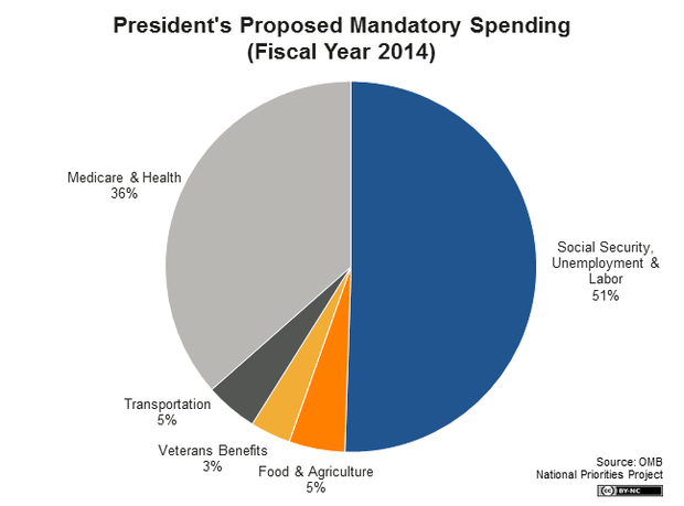 This Pie Chart Shows That Socialistentitlement Programs Account For