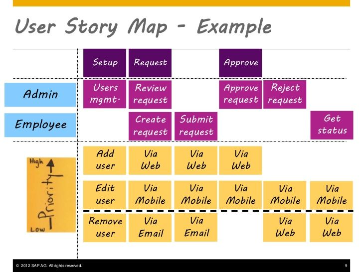 User Story Map  Google Search  User Experience