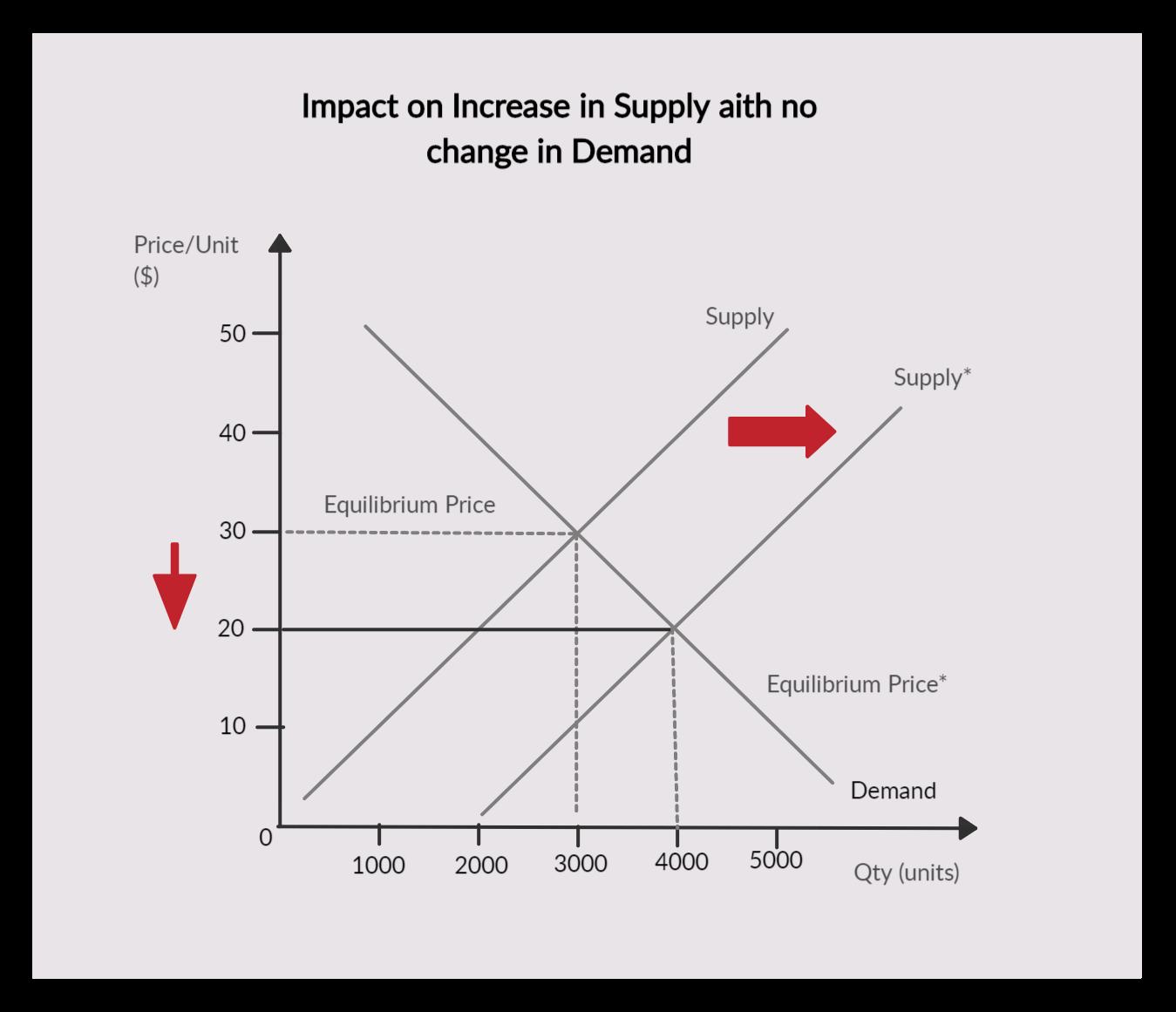 Demand & Supply Graph Template | Process flow diagram, Templates, GraphingPinterest