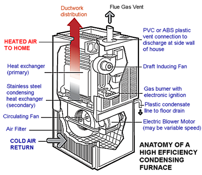 Learn About High Efficiency Condensing Furnaces High Efficiency