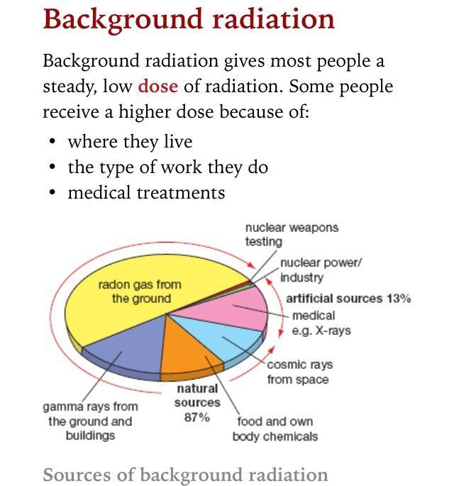 Background Radiation Background Radiation Gcse Science Radiation