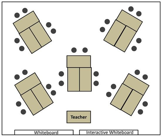Z Arrangement Classroom Design Disadvantages ~ Group tables these days are considered to