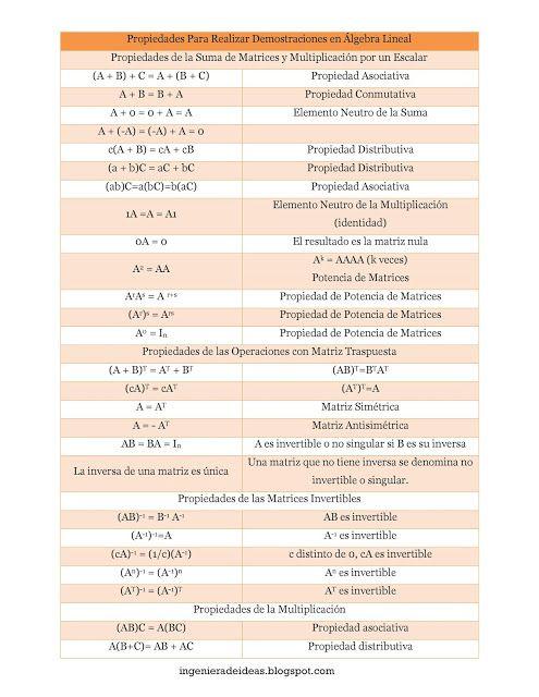 Algebra Lineal: Propiedades de Matrices y Multiplicación por un ...