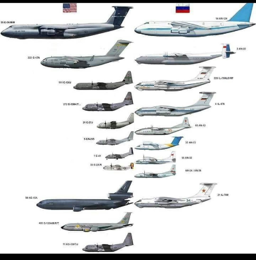 Large Military Aircraft Of The Usa And Russia Size Comparison Chart Passenger Aircraft Military Aircraft Cargo Aircraft