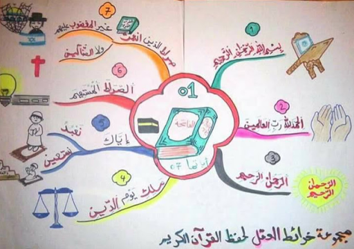 حفظ جزء عم للأطفال بالخرائط الذهنية جزء عم للاطفال Islamic Kids Activities Muslim Kids Activities Islamic Books For Kids