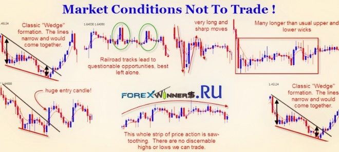 Market Conditions Not To Trade Forex Winners Free Download