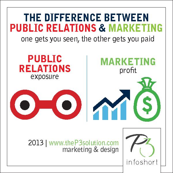 Pr Vs Marketing Public Relations Business Studies Teaching High School