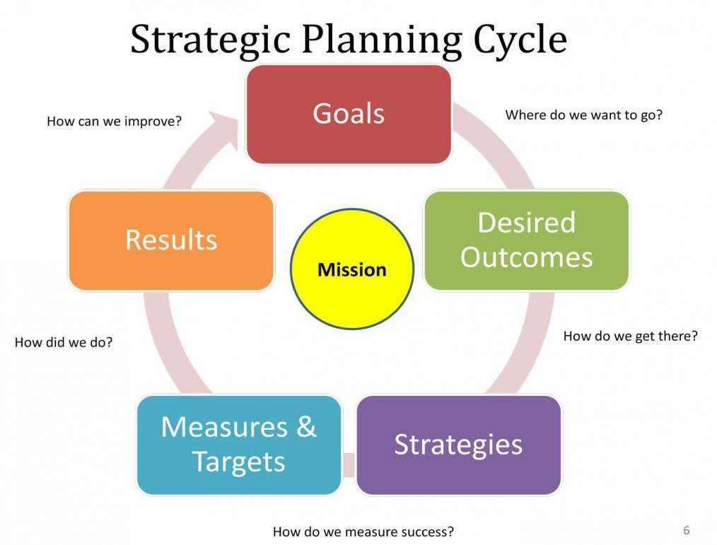 corporate strategic planning steps