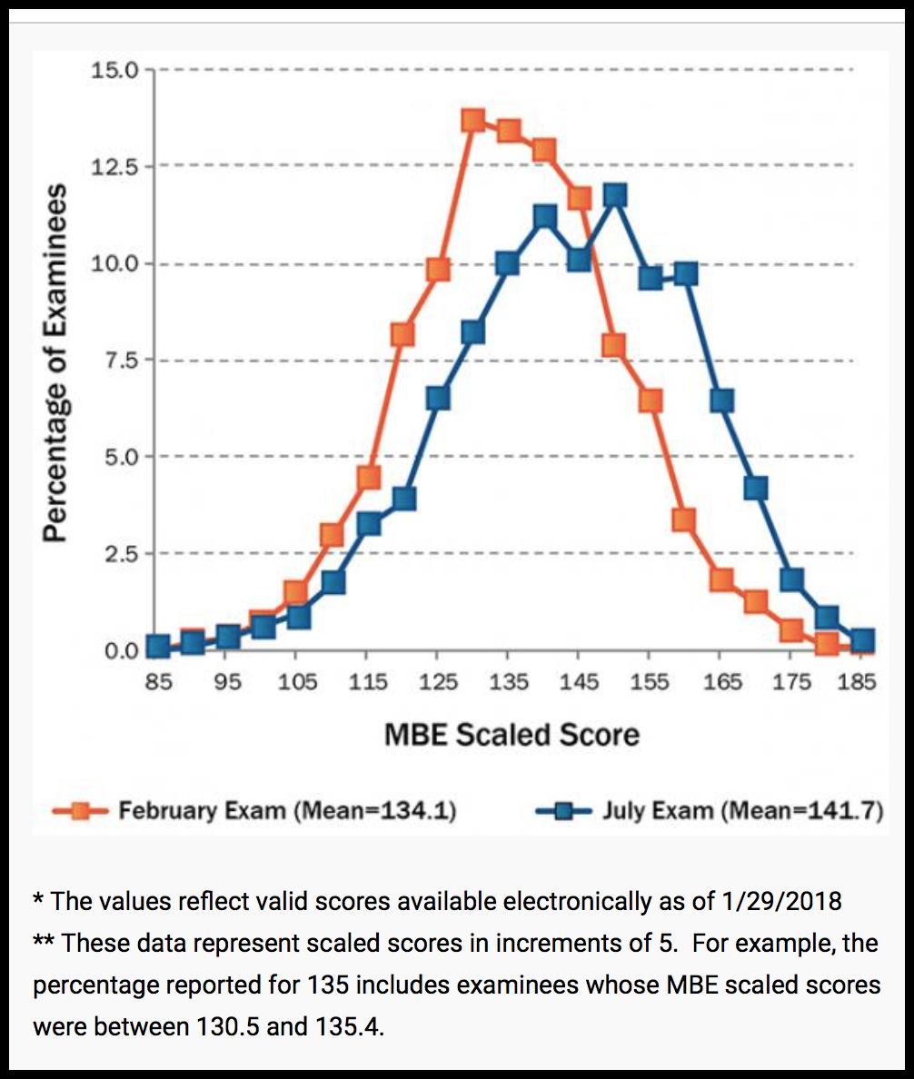 The Bar Exam Curve: It's Real - BARBRI   Bar Exam Prep Tips