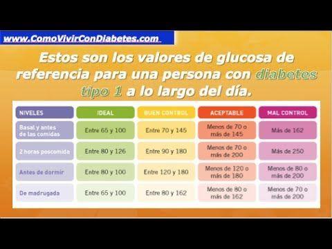 Glucemia Valores Normales | Niveles Normales De Glucosa en