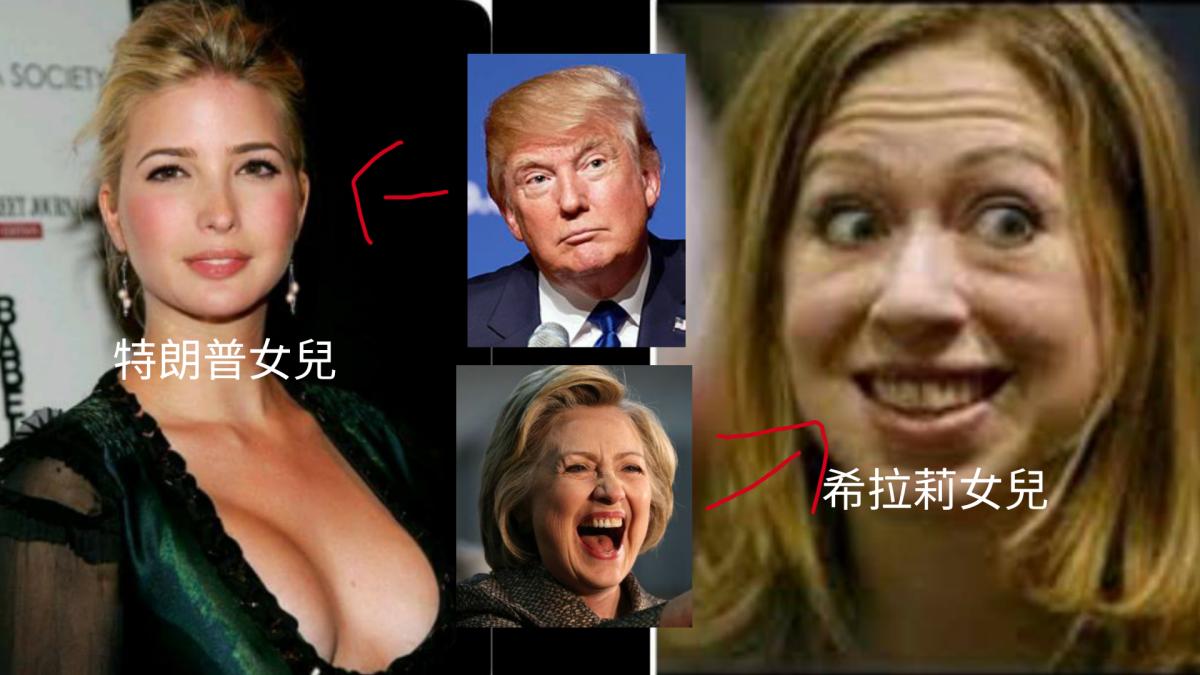 美國總統大選進行得如火如荼,現時特朗普大幅領先,似乎很大機會入主白宮。有網民上傳兩人的女兒的照片,並笑指美國人選特朗普,可能跟女兒的外表有關。 希拉莉的女兒切爾西外貌一般,曾經更成為媒體嘲笑的對象。至於特朗普的女兒伊凡卡則國色天香,一直是媒體的寵兒。兩人同是三十多歲,都生了孩子。不過論保養,似乎切爾西要向伊凡卡多多學習了。…