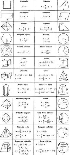 Todas Las Figuras Geometricas Imagui Formulas De Geometria