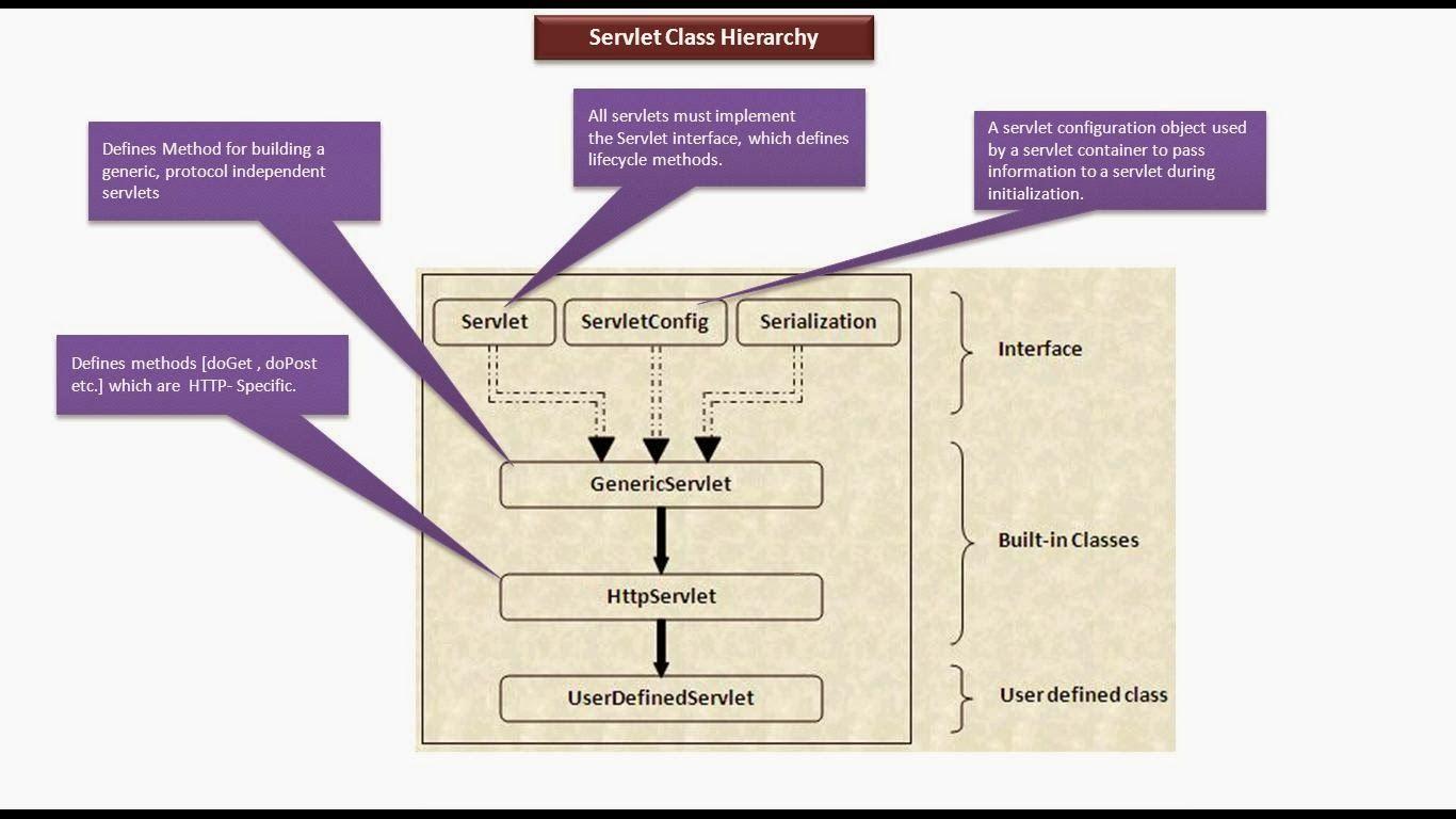 Java ee servlet class hierarchy j2ee pinterest java ee servlet class hierarchy baditri Gallery
