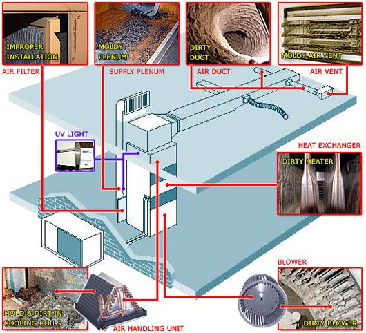 Clean Aire Specialist Typical Hvac System View More At Http Www