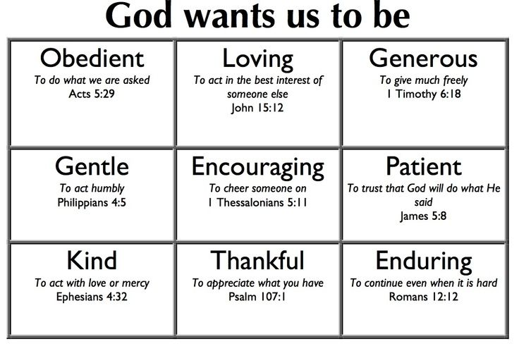 Scriptures On Godly Character Godly Character Chart