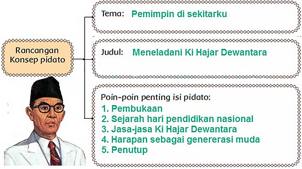 Kunci Jawaban Halaman 16 17 19 20 21 22 Tema 7 Kelas 6 Buku Kunci Kepemimpinan