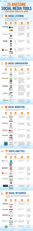 25 awesome social media tools. #socialmedia #marketing #infographic