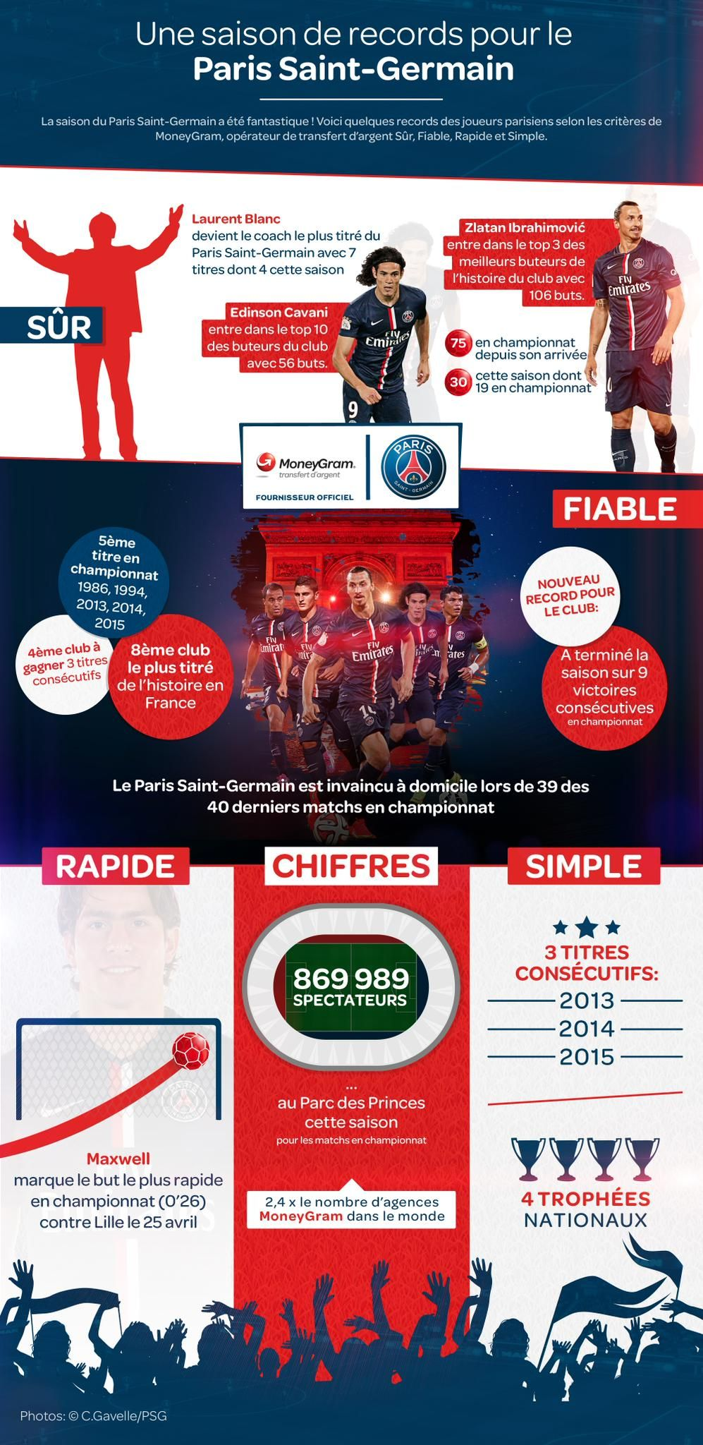 Relating MoneyGram's services to Paris Saint-Germain (4 trophies won this season): Fast, safe and reliable