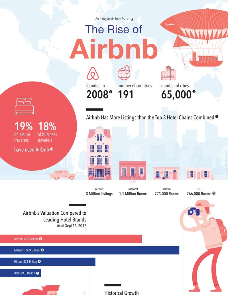 The Rise Of Airbnb An Infographic Brand Book Infographic
