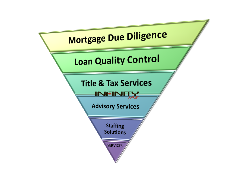 Excellence In Mortgage Pre Funding And Post Close Quality Control