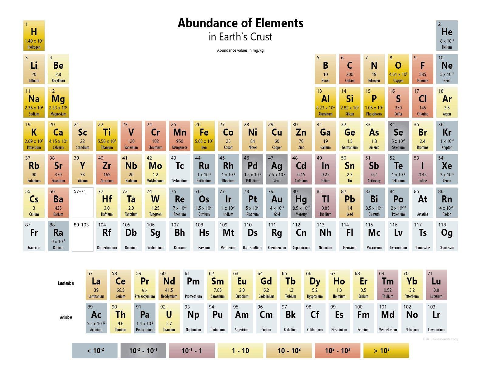 New Periodic Table Elements Quiz 1 20