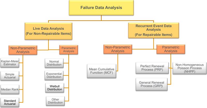 Pin By Find World On Failure Analysis Analysis Failure Data Analysis
