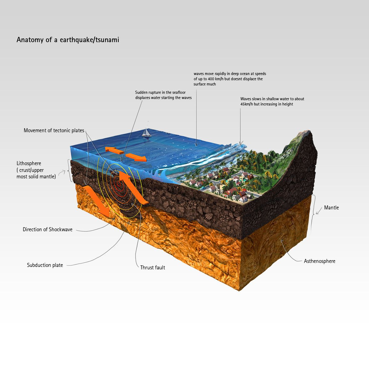 earthquake modeled 3d model | Cartoon Objects (meches, vehicles ...