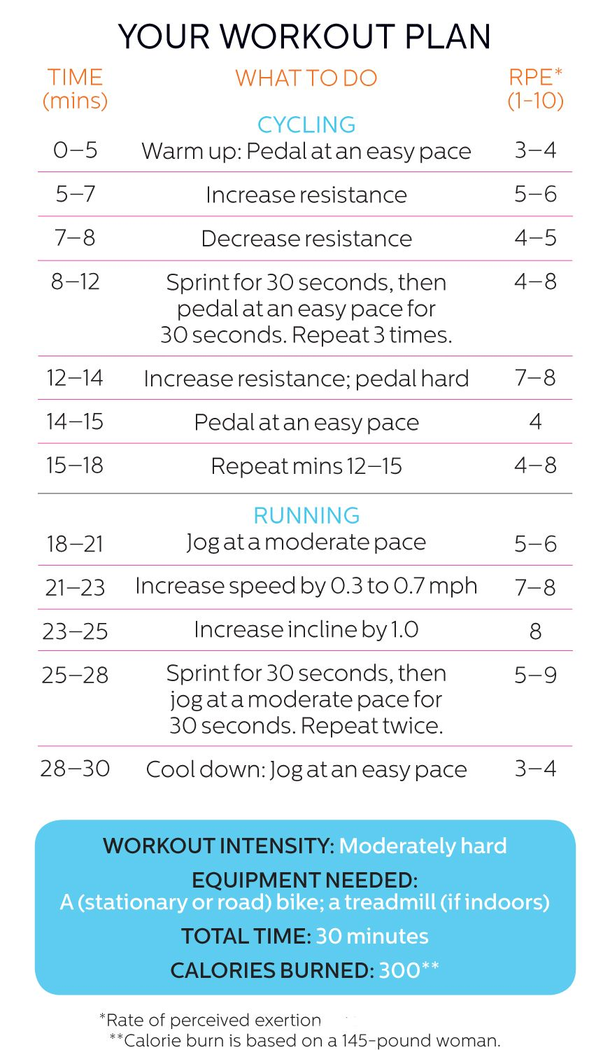 Pin on Fitness Cardio