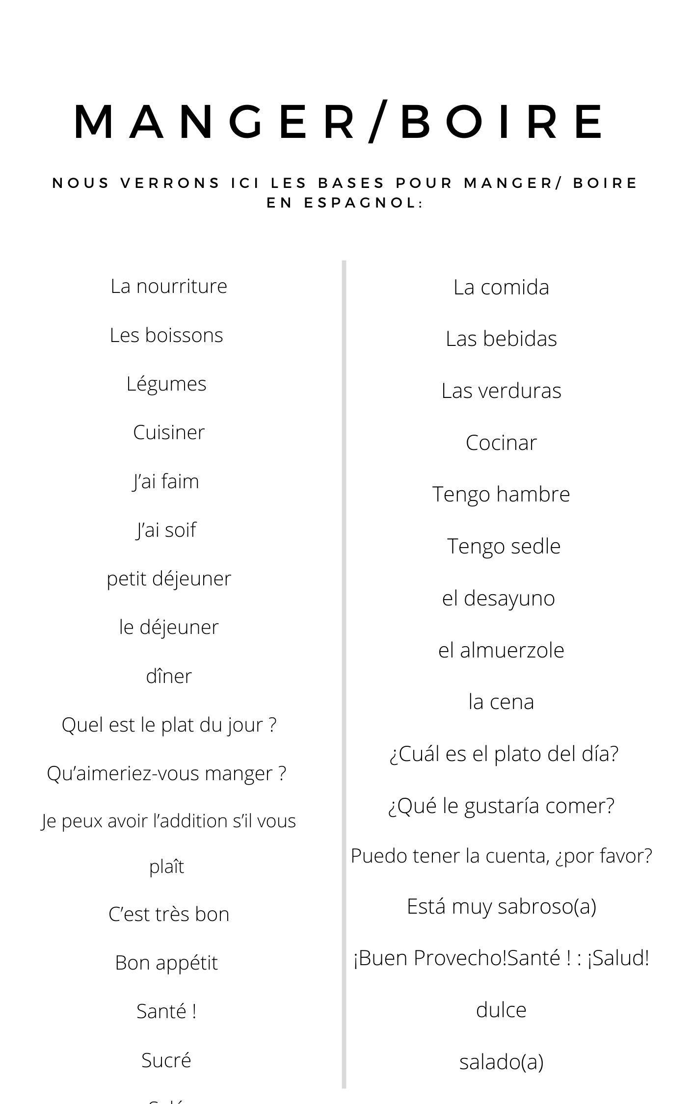 Vocabulaire Sur Manger Boire Francais Espagnol Espagnol Vocabulaire Espagnol Francais Espagnol