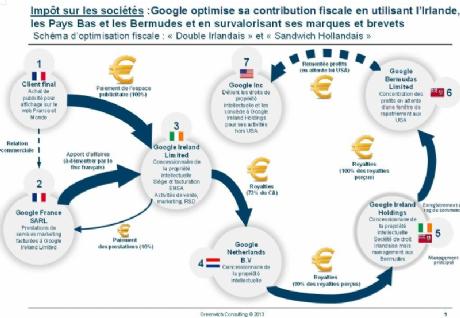 Optimisation fiscale : les géants du web dans le viseur de la Fédération française des Télécoms