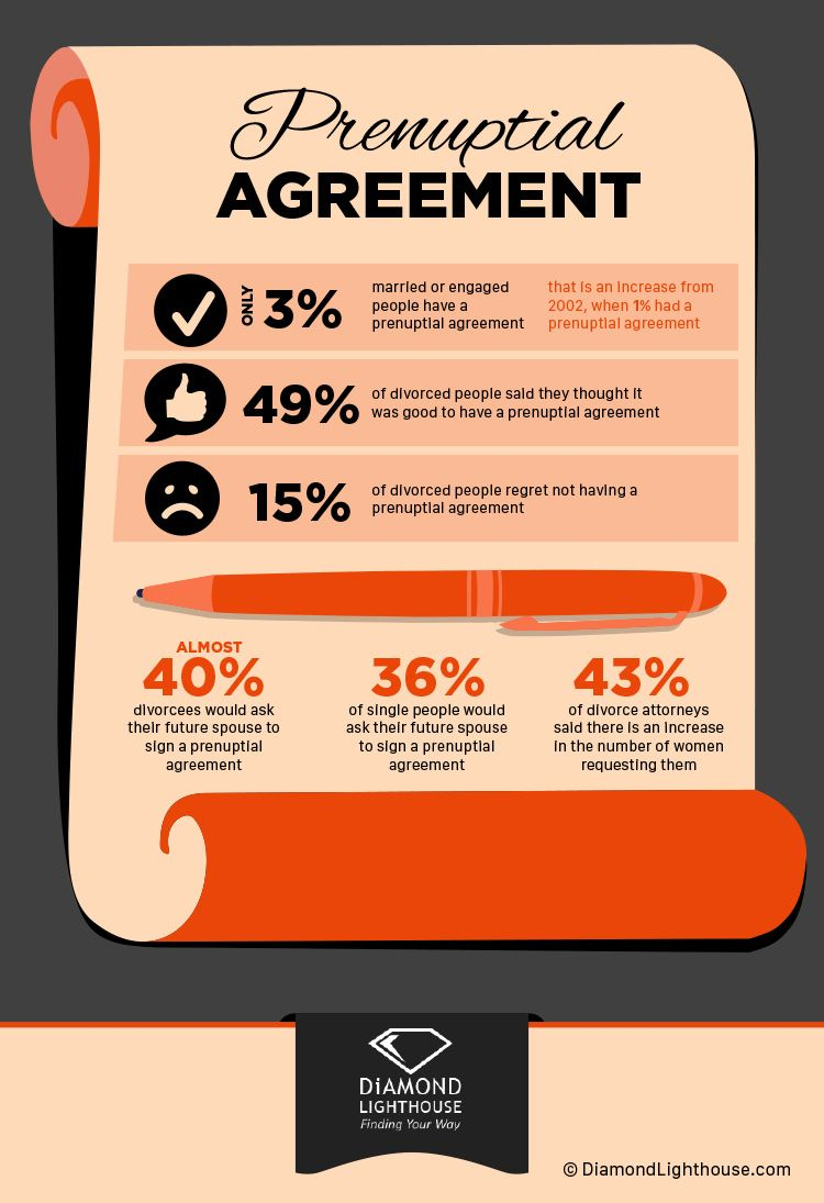 Interesting Prenuptial Agreement Statistics  Wedding And Weddings