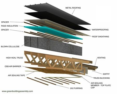 This Highly Super Insulated Roof Features Dense Pack